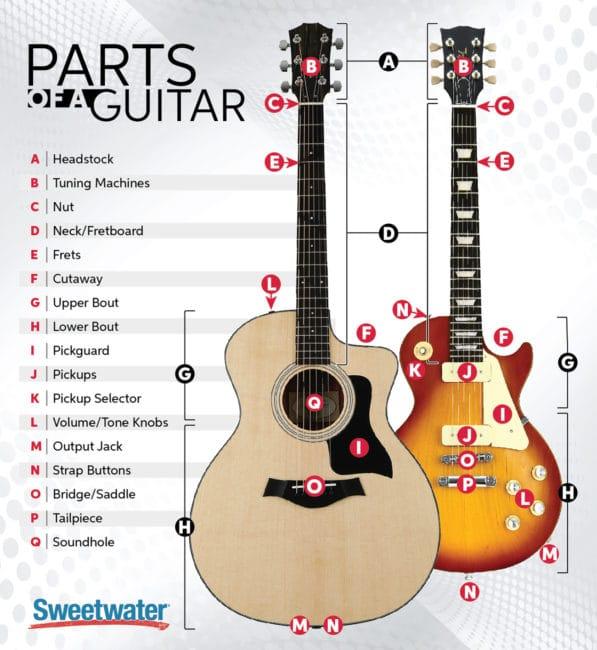 bagian bagian dari sebuah gitar lengkap